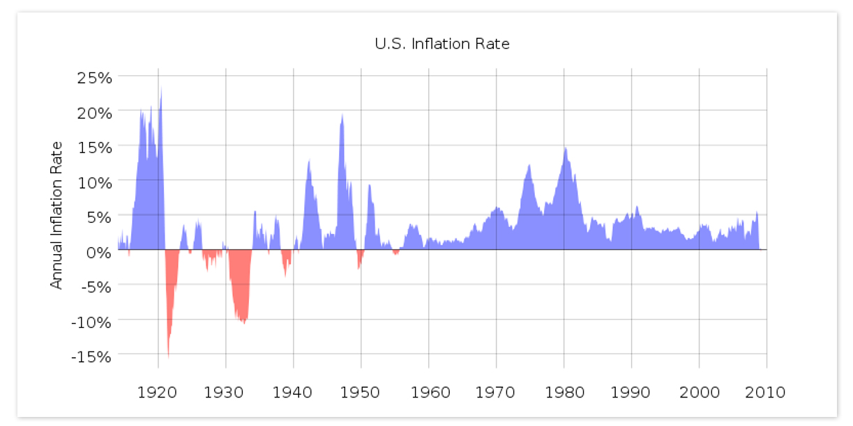 File:US Historical Inflation.svg
