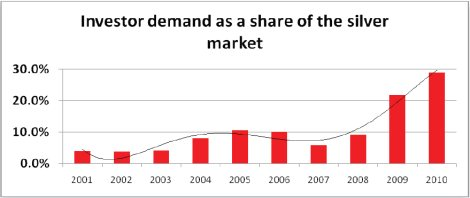 investor demand as a share of the silver market