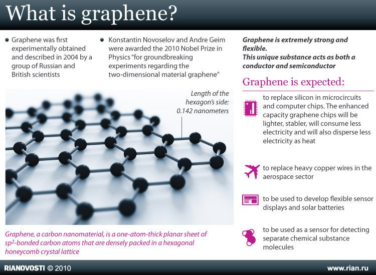 Why Graphite Is The High Tech Commodity Of The Future